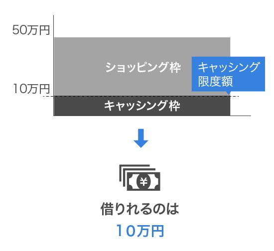 ショッピング枠を40万円利用した場合のキャッシング枠の利用限度額をイメージした画像