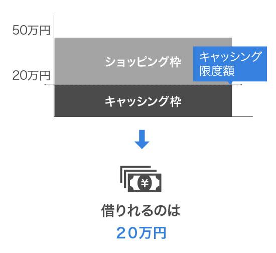 ショッピング枠を30万円利用した場合のキャッシング枠の利用限度額をイメージした画像