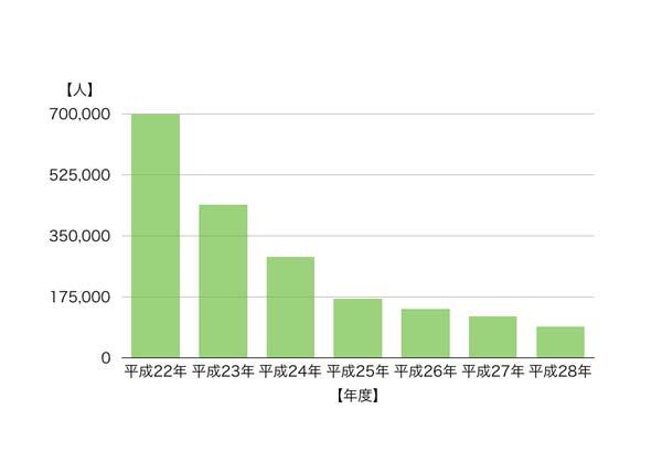借り入れ件数が5件以上ある人の割合を表したグラフ